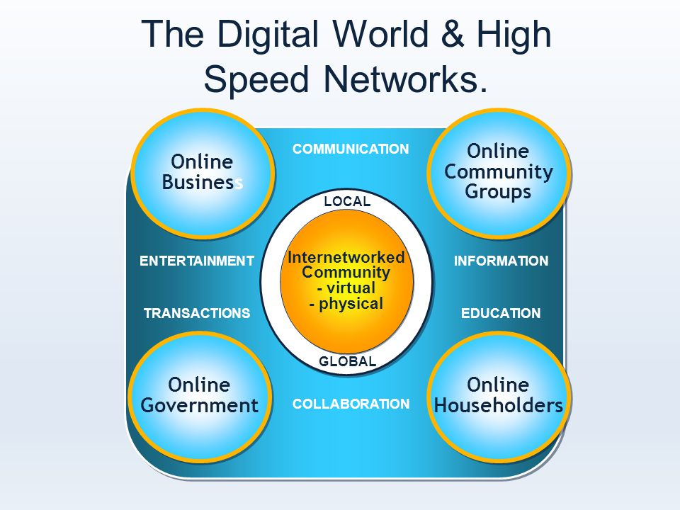 Online Householders Internetworked Community - virtual - physical LOCAL GLOBAL COMMUNICATION INFORMATION EDUCATION COLLABORATION ENTERTAINMENT TRANSACTIONS The Digital World & High Speed Networks.