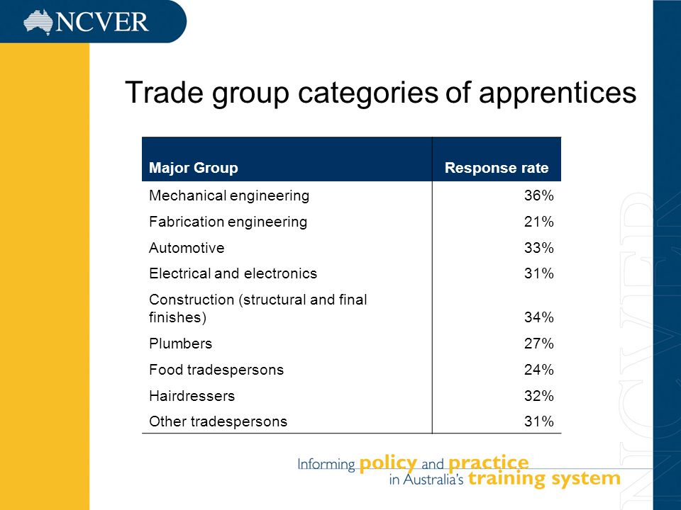 5 Trade group categories of apprentices Major GroupResponse rate Mechanical engineering36% Fabrication engineering21% Automotive33% Electrical and electronics31% Construction (structural and final finishes)34% Plumbers27% Food tradespersons24% Hairdressers32% Other tradespersons31%