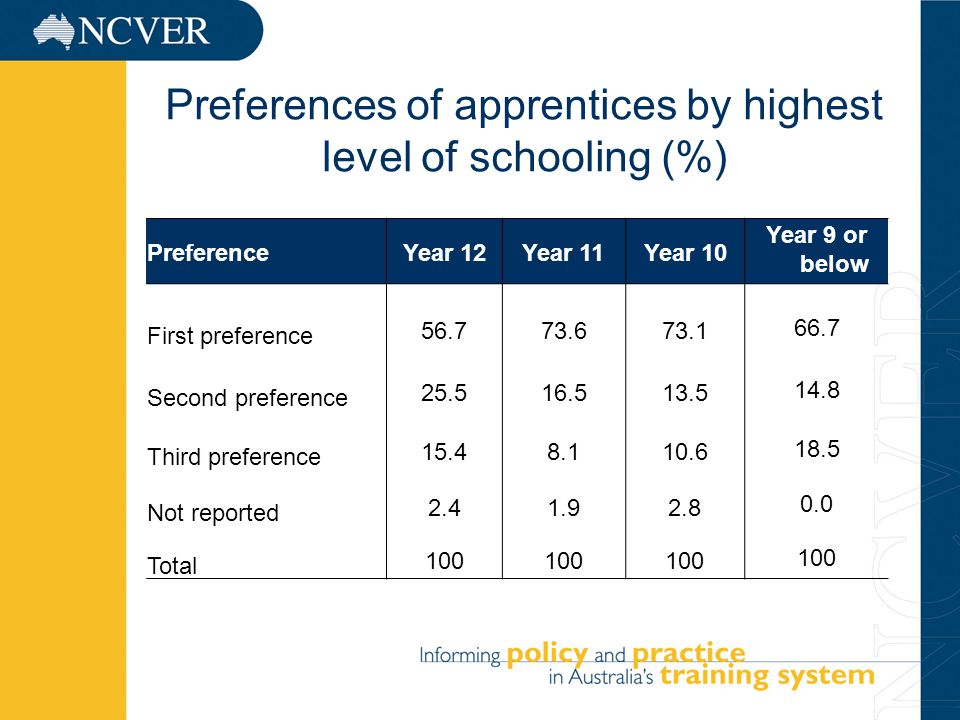 6 Preferences of apprentices by highest level of schooling (%) PreferenceYear 12Year 11Year 10 Year 9 or below First preference Second preference Third preference Not reported Total 100