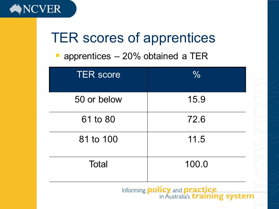 9 TER scores of apprentices  apprentices – 20% obtained a TER TER score% 50 or below to to Total100.0