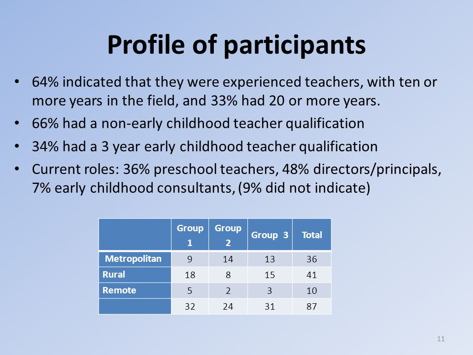 Profile of participants 64% indicated that they were experienced teachers, with ten or more years in the field, and 33% had 20 or more years.