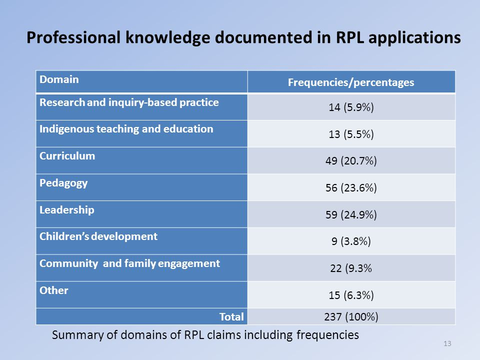 Professional knowledge documented in RPL applications Domain Frequencies/percentages Research and inquiry-based practice 14 (5.9%) Indigenous teaching and education 13 (5.5%) Curriculum 49 (20.7%) Pedagogy 56 (23.6%) Leadership 59 (24.9%) Children's development 9 (3.8%) Community and family engagement 22 (9.3% Other 15 (6.3%) Total237 (100%) Summary of domains of RPL claims including frequencies 13