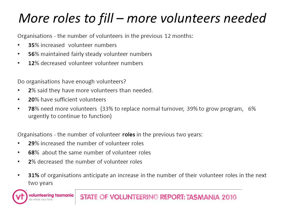 More roles to fill – more volunteers needed Organisations - the number of volunteers in the previous 12 months: 35% increased volunteer numbers 56% maintained fairly steady volunteer numbers 12% decreased volunteer volunteer numbers Do organisations have enough volunteers.