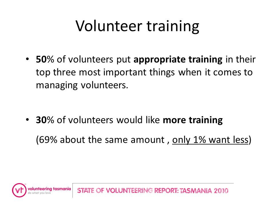 Volunteer training 50% of volunteers put appropriate training in their top three most important things when it comes to managing volunteers. 30% of vo