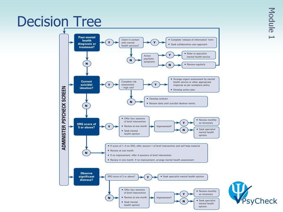 Decision Tree Module 1