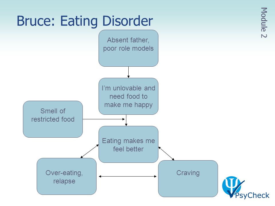 Bruce: Eating Disorder Module 2 Absent father, poor role models I'm unlovable and need food to make me happy Smell of restricted food Craving Over-eat