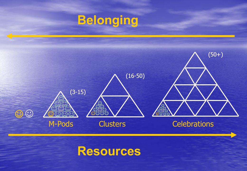 Resources Belonging M-PodsClustersCelebrations (3-15) (16-50) (50+)