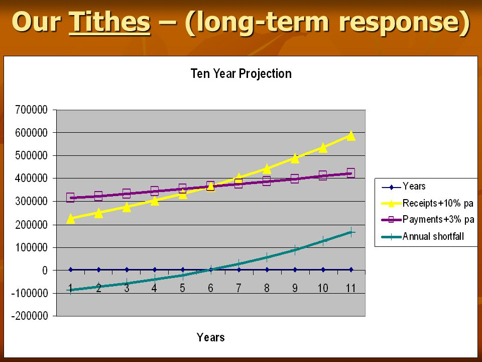 Our Tithes – (long-term response)