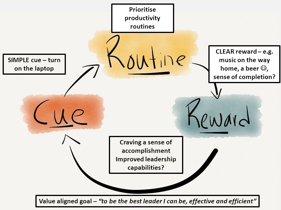 Value aligned goal – to be the best leader I can be, effective and efficient SIMPLE cue – turn on the laptop Prioritise productivity routines CLEAR reward – e.g.