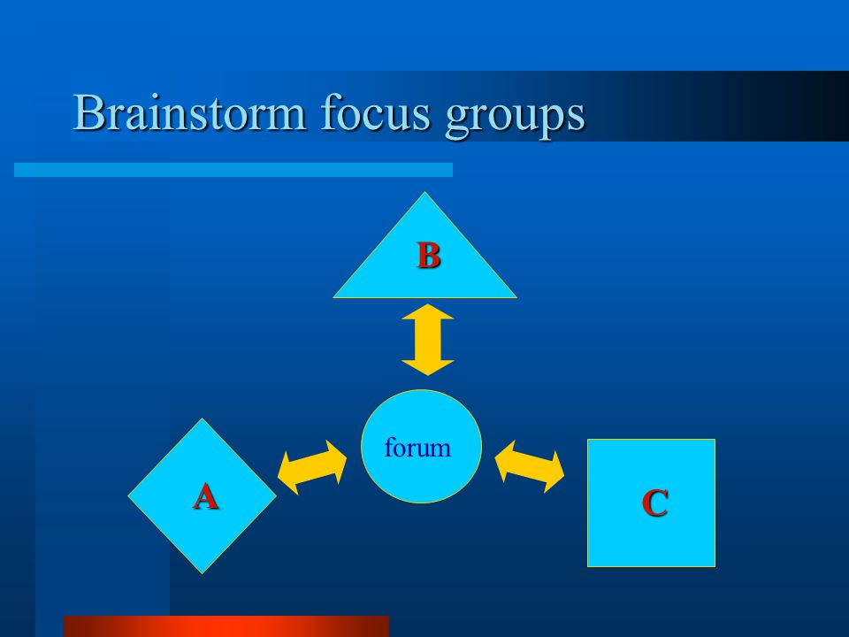 Brainstorm focus groups A B C forum