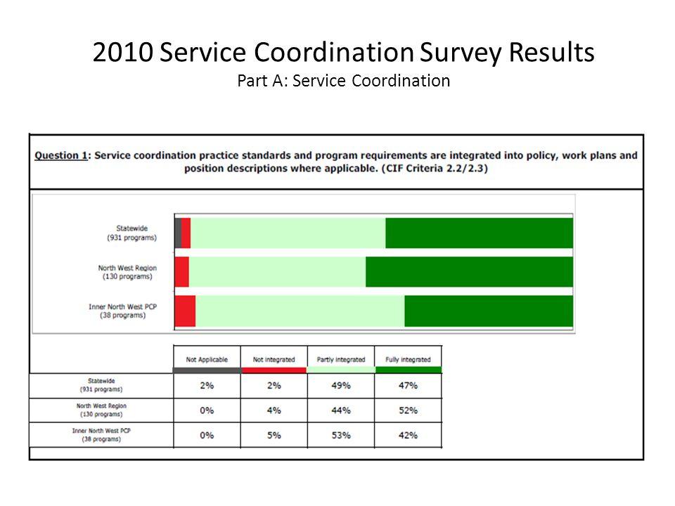 2010 Service Coordination Survey Results Part A: Service Coordination