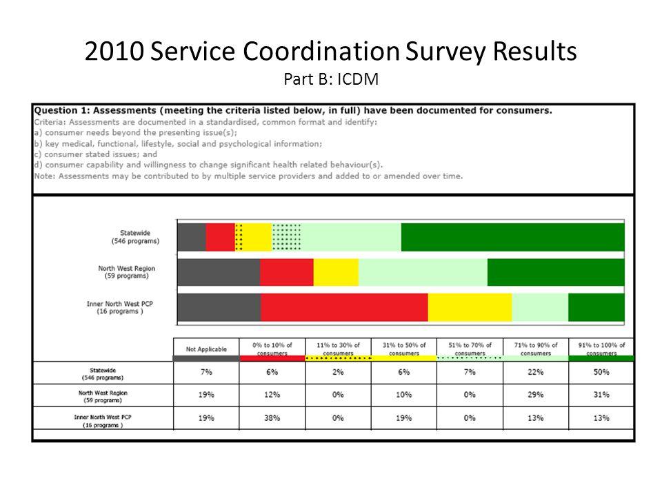 2010 Service Coordination Survey Results Part B: ICDM