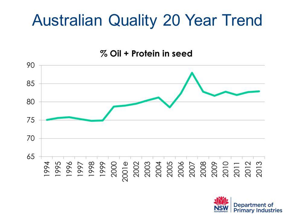 Australian Quality 20 Year Trend