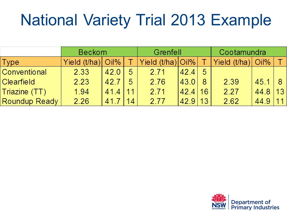 National Variety Trial 2013 Example