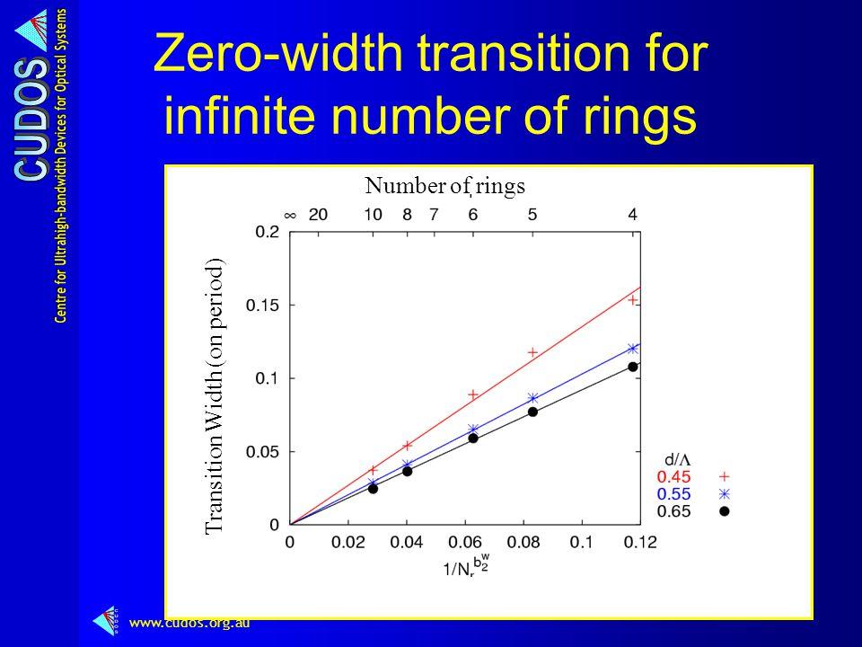 www.cudos.org.au Zero-width transition for infinite number of rings Number of rings Transition Width (on period)