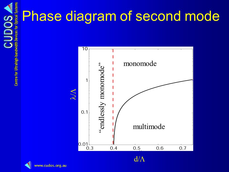 www.cudos.org.au Phase diagram of second mode  multimode monomode endlessly monomode d 