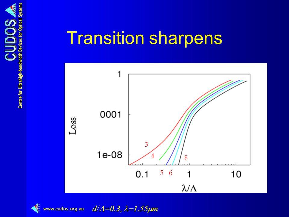 www.cudos.org.au 33 4 3 4 5 3 4 56 3 4 8 56 Transition sharpens d/  =0.3,  m Loss