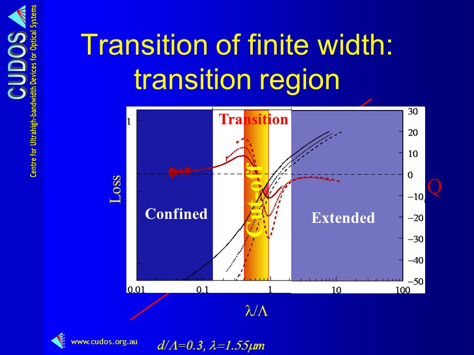 www.cudos.org.au      Transition of finite width: transition region d/  =0.3,  m Loss  Q Confined Extended Cut-off Transition