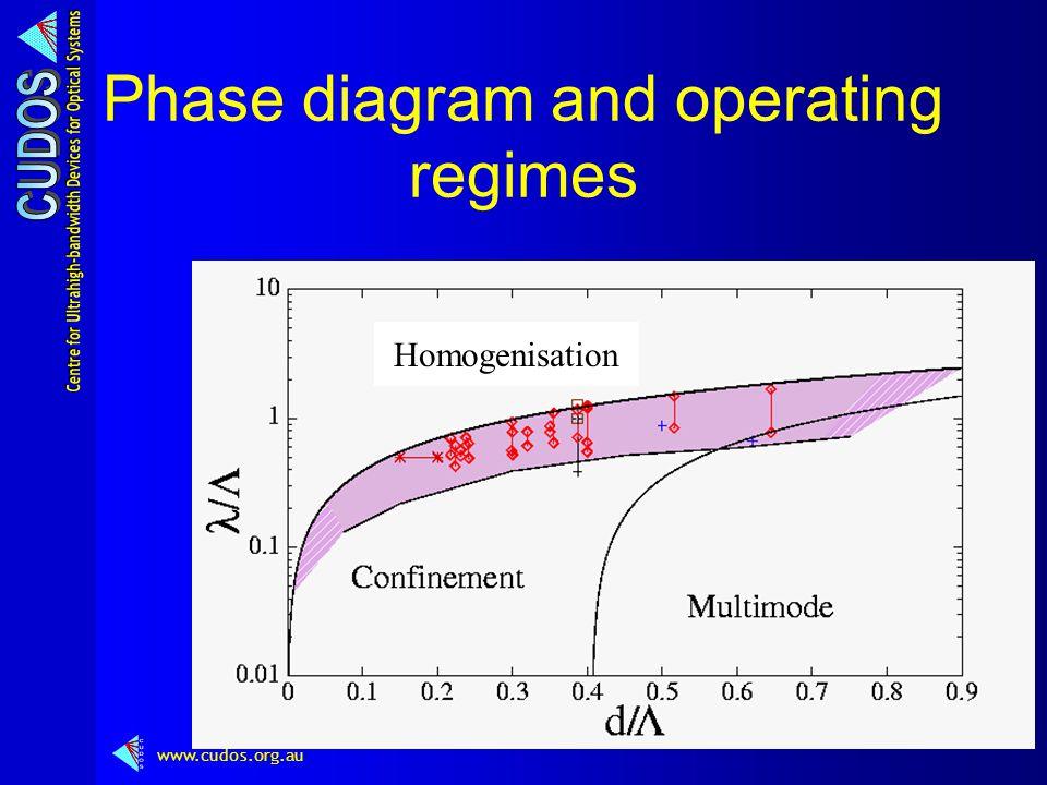 www.cudos.org.au Phase diagram and operating regimes Homogenisation
