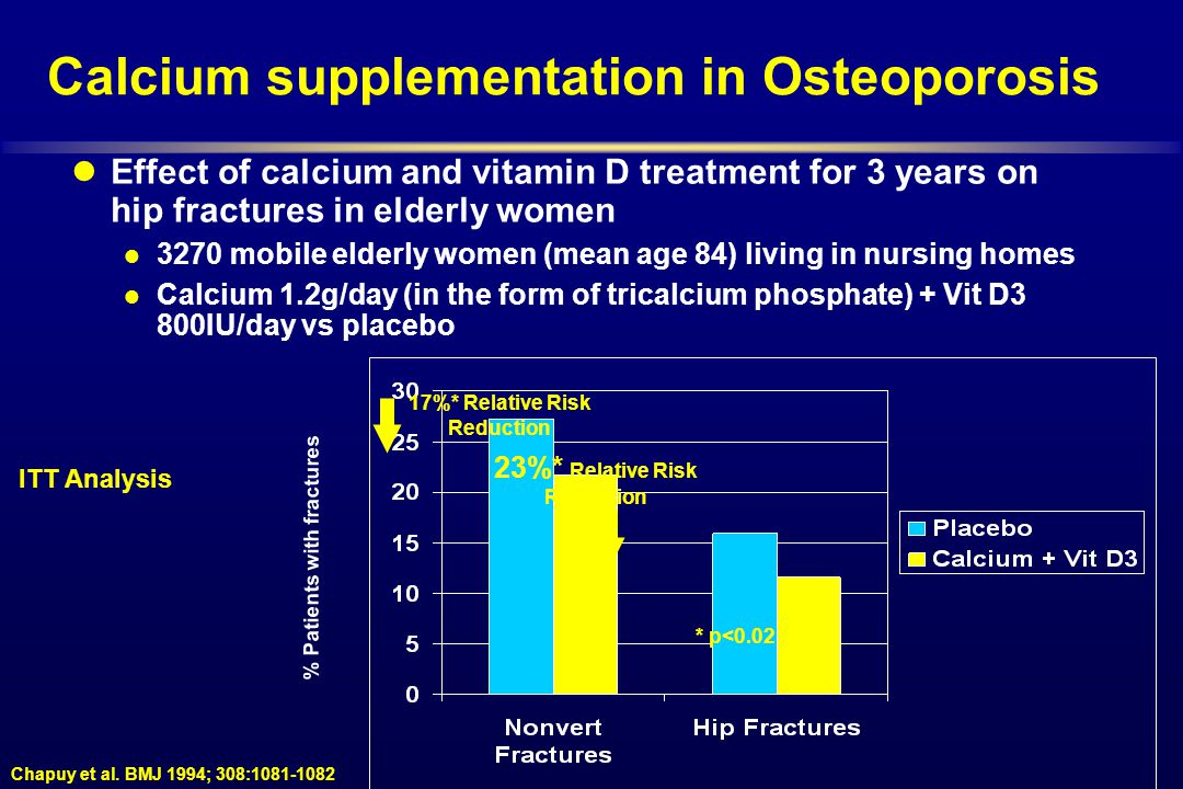 Calcium supplementation in Osteoporosis Chapuy et al. BMJ 1994; 308:1081-1082 % Patients with fractures 17%* Relative Risk Reduction 23%* Relative Ris
