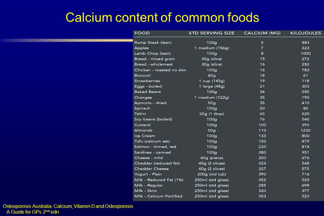 Calcium content of common foods Osteoporosis Australia. Calcium, Vitamin D and Osteoporosis – A Guide for GPs 2 nd edn