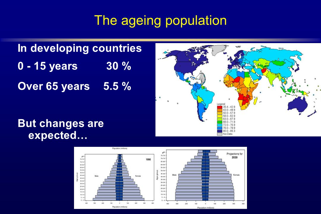 The ageing population In developing countries 0 - 15 years 30 % Over 65 years5.5 % But changes are expected…