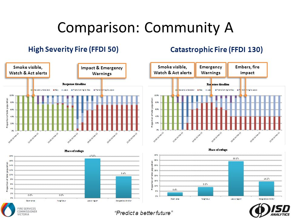 Predict a better future Comparison: Community A High Severity Fire (FFDI 50) Catastrophic Fire (FFDI 130) Embers, fire impact Emergency Warnings Impact & Emergency Warnings Smoke visible, Watch & Act alerts