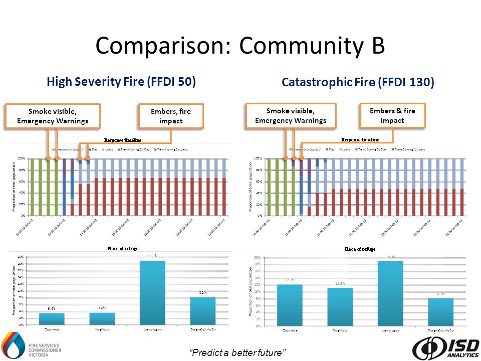 Predict a better future Comparison: Community B Embers & fire impact Smoke visible, Emergency Warnings Catastrophic Fire (FFDI 130) High Severity Fire (FFDI 50) Embers, fire impact