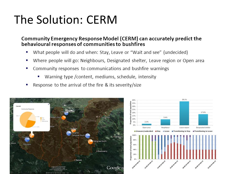 Predict a better future Community Emergency Response Model (CERM) can accurately predict the behavioural responses of communities to bushfires  What people will do and when: Stay, Leave or Wait and see (undecided)  Where people will go: Neighbours, Designated shelter, Leave region or Open area  Community responses to communications and bushfire warnings  Warning type /content, mediums, schedule, intensity  Response to the arrival of the fire & its severity/size The Solution: CERM