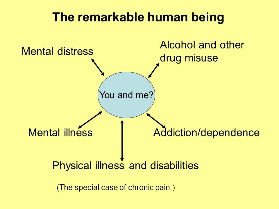 You and me? The remarkable human being Mental distress Alcohol and other drug misuse Mental illnessAddiction/dependence Physical illness and disabilit