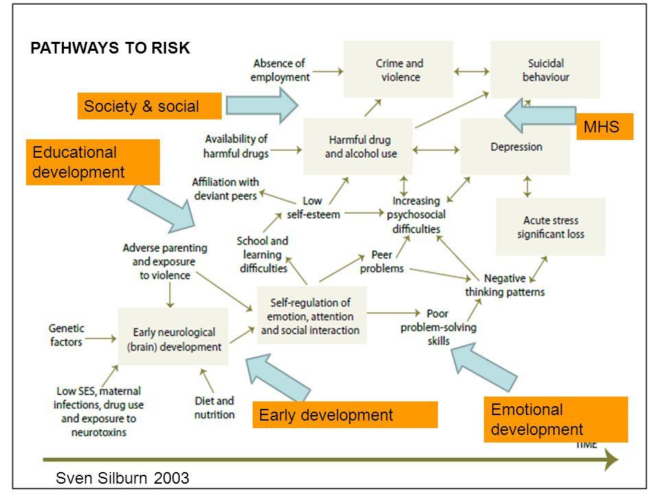 PATHWAYS TO RISK Sven Silburn 2003 Society & social Educational development Early development MHS Emotional development