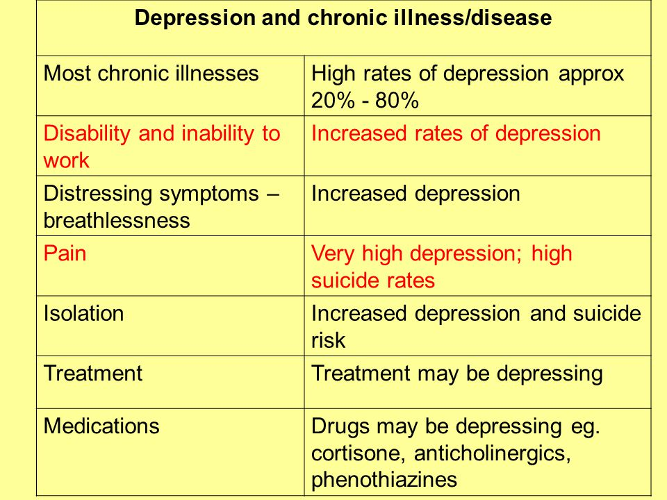 Depression and chronic illness/disease Most chronic illnessesHigh rates of depression approx 20% - 80% Disability and inability to work Increased rates of depression Distressing symptoms – breathlessness Increased depression PainVery high depression; high suicide rates IsolationIncreased depression and suicide risk TreatmentTreatment may be depressing MedicationsDrugs may be depressing eg.