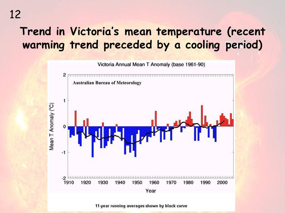 Trend in Victoria's mean temperature (recent warming trend preceded by a cooling period) 12
