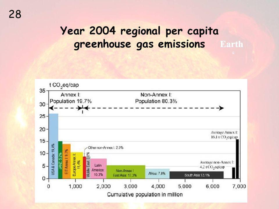 Year 2004 regional per capita greenhouse gas emissions 28