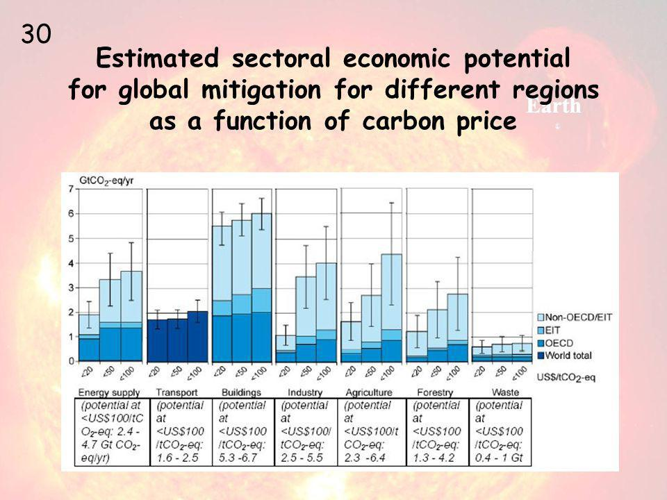 Estimated sectoral economic potential for global mitigation for different regions as a function of carbon price 30