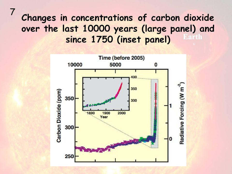 Changes in concentrations of carbon dioxide over the last 10000 years (large panel) and since 1750 (inset panel) 7