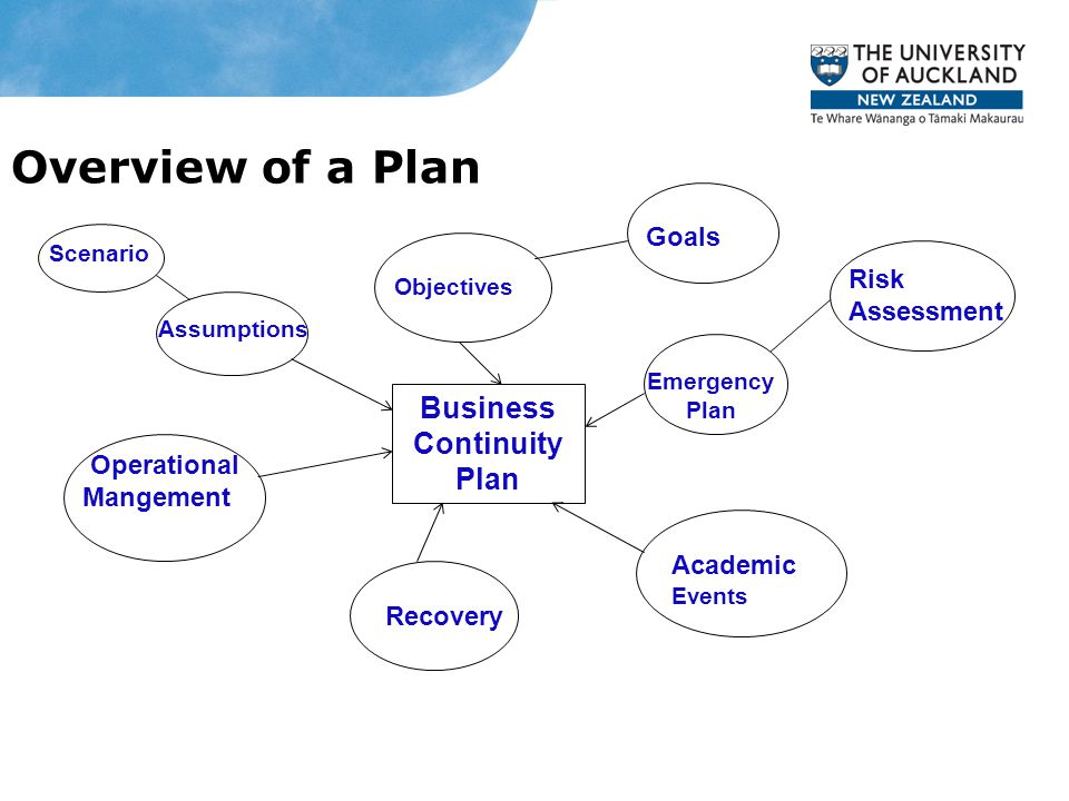 Overview of a Plan Business Continuity Plan Operational Mangement Scenario Assumptions Recovery Academic Events Objectives Goals Risk Assessment Emergency Plan