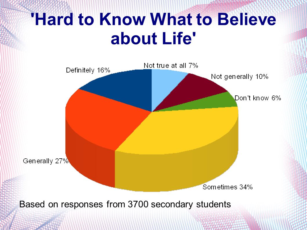'Hard to Know What to Believe about Life' Based on responses from 3700 secondary students