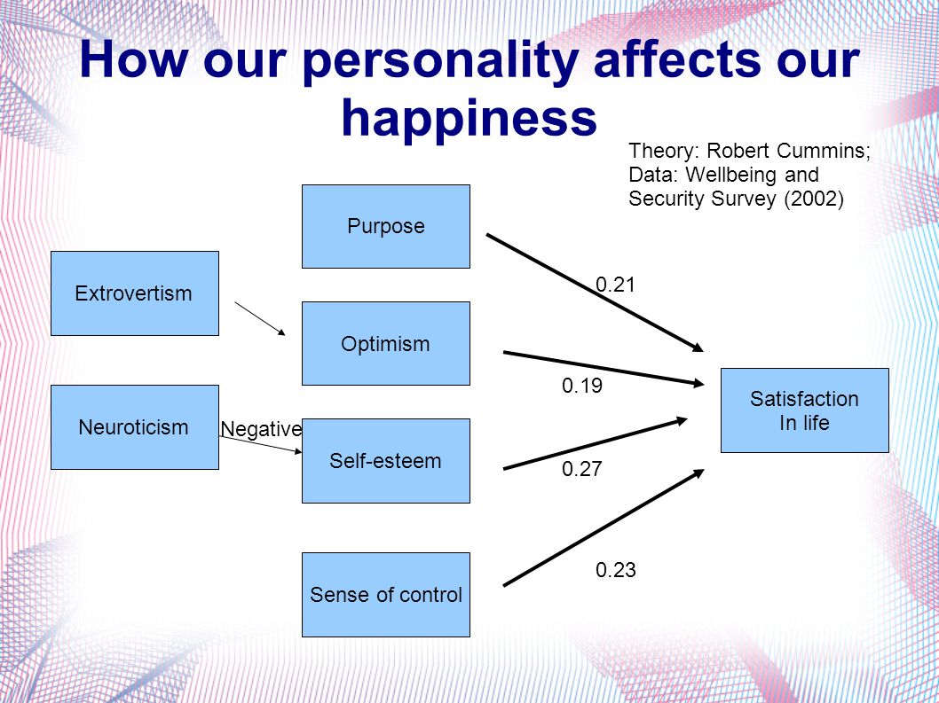 How our personality affects our happiness Optimism Self-esteem Sense of control Purpose Neuroticism Extrovertism Satisfaction In life 0.27 0.23 0.21 0