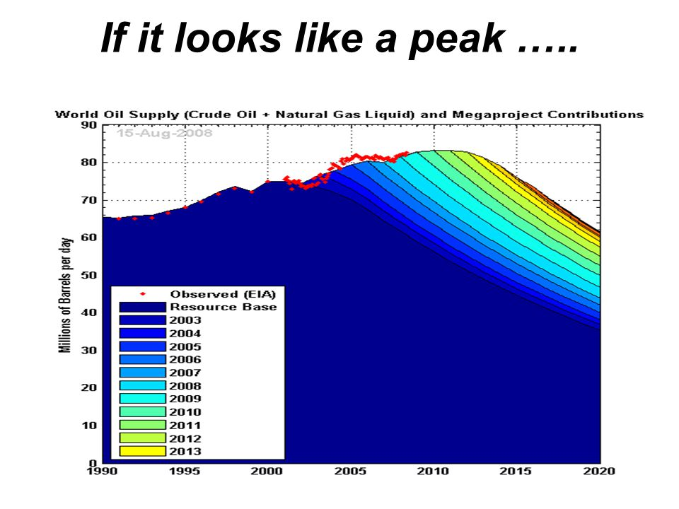 If it looks like a peak …..