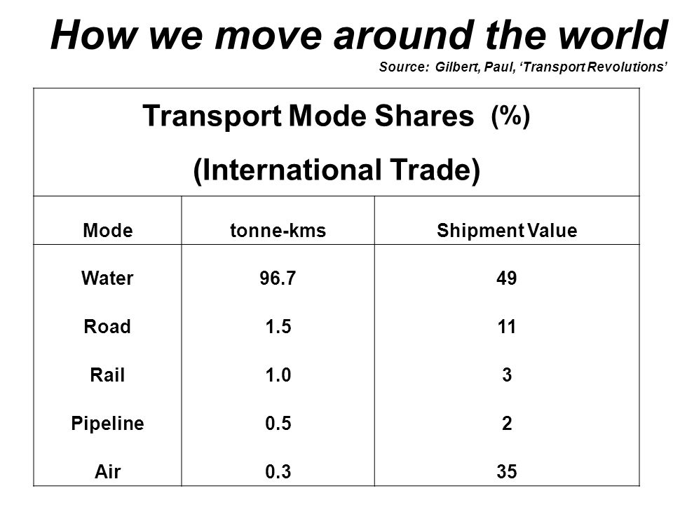 How we move around the world Source: Gilbert, Paul, 'Transport Revolutions' Transport Mode Shares (%) (International Trade) Modetonne-kmsShipment Value Water96.749 Road1.511 Rail1.03 Pipeline0.52 Air0.335