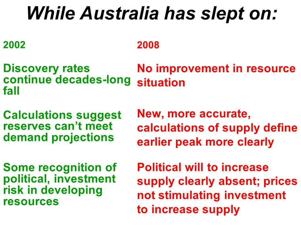 While Australia has slept on: 2002 Discovery rates continue decades-long fall Calculations suggest reserves can't meet demand projections Some recognition of political, investment risk in developing resources 2008 No improvement in resource situation New, more accurate, calculations of supply define earlier peak more clearly Political will to increase supply clearly absent; prices not stimulating investment to increase supply