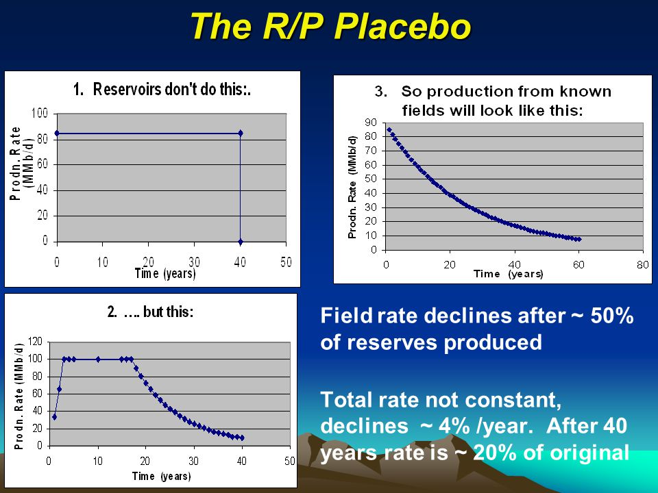 The R/P Placebo Field rate declines after ~ 50% of reserves produced Total rate not constant, declines ~ 4% /year.