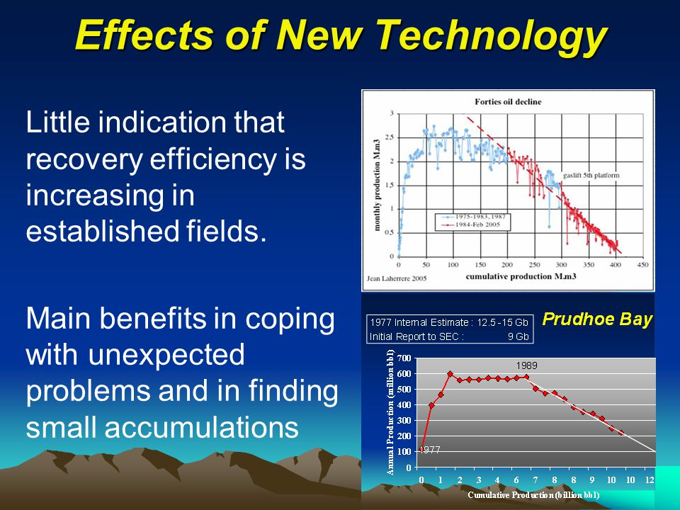 Effects of New Technology Little indication that recovery efficiency is increasing in established fields.