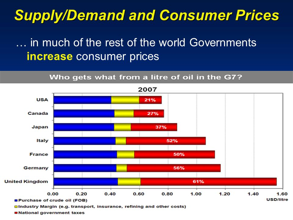 Supply/Demand and Consumer Prices … in much of the rest of the world Governments increase consumer prices