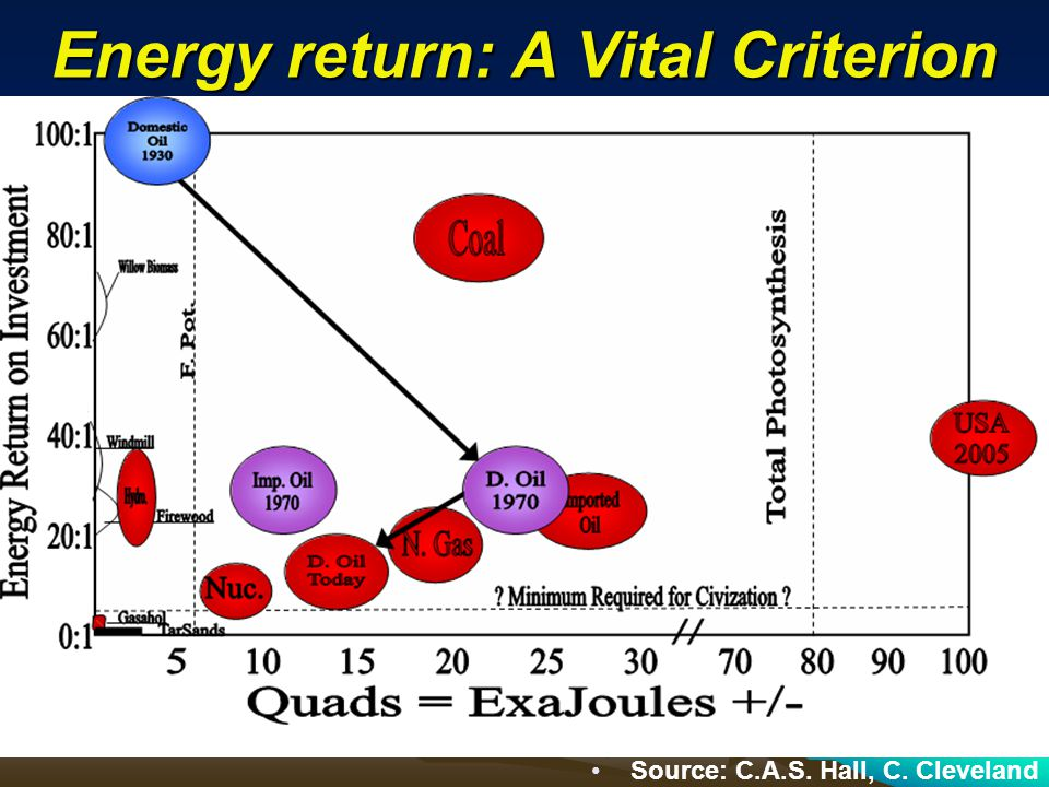 Energy return: A Vital Criterion Source: C.A.S. Hall, C. Cleveland