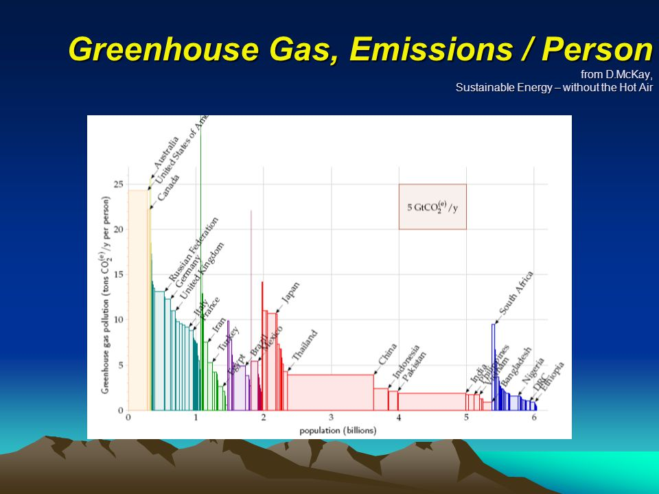 Greenhouse Gas, Emissions / Person from D.McKay, Sustainable Energy – without the Hot Air