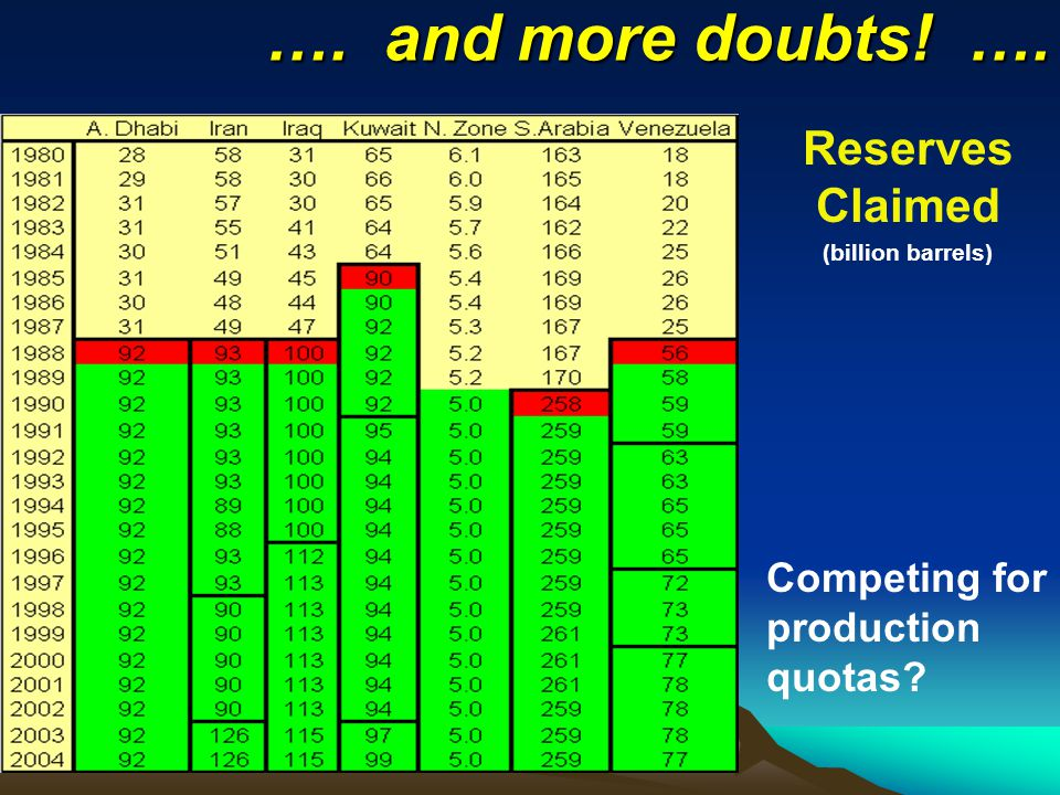 …. and more doubts! …. Reserves Claimed (billion barrels) Competing for production quotas
