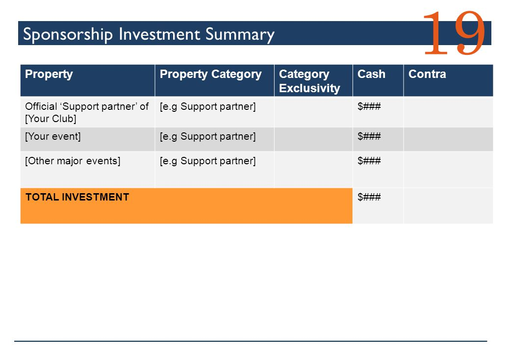 Sponsorship Investment Summary 19 PropertyProperty CategoryCategory Exclusivity CashContra Official 'Support partner' of [Your Club] [e.g Support part