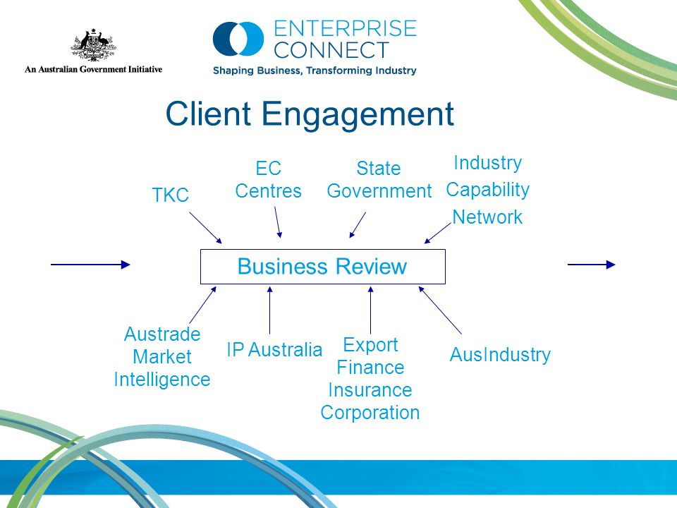 Business Review Client Engagement State Government Industry Capability Network EC Centres Austrade Market Intelligence IP Australia AusIndustry TKC Export Finance Insurance Corporation